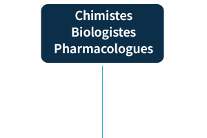 Chimistes Biologistes Pharmacologues