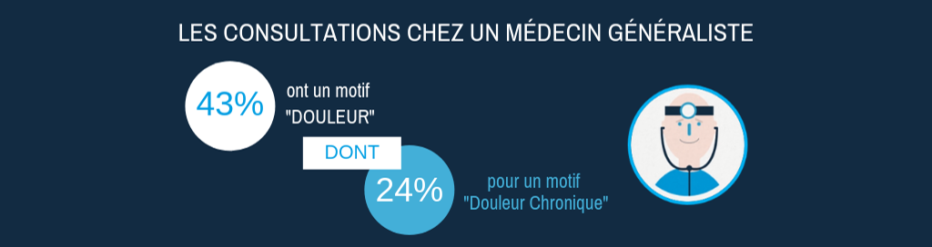 Chiffres consultations médecins ANALGESIA