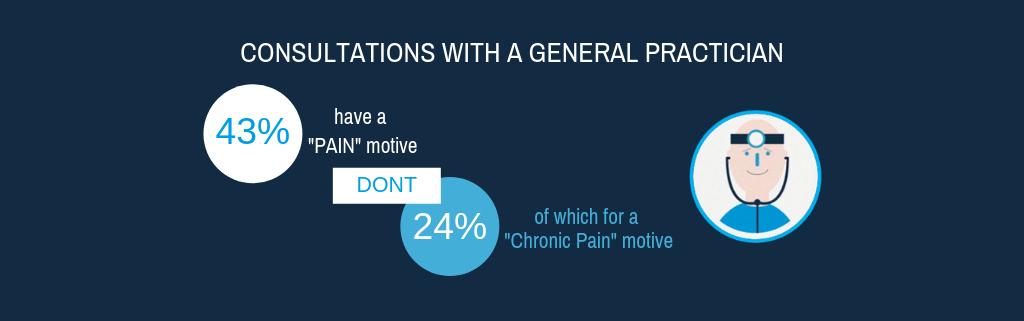Infography key data chronic pain 3